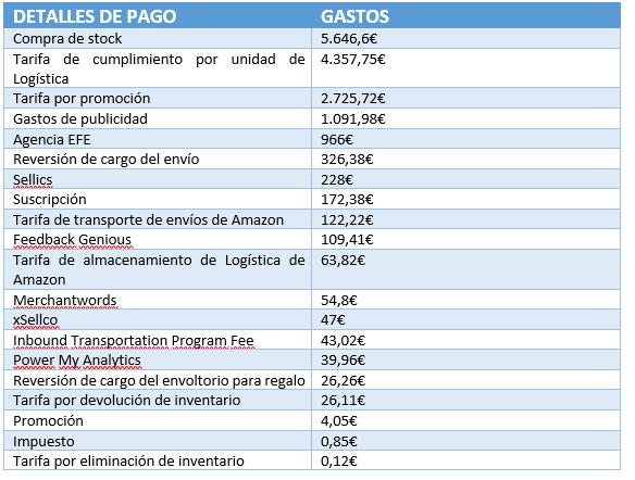 gastos asociados a una empresa amazon, vender en amazon