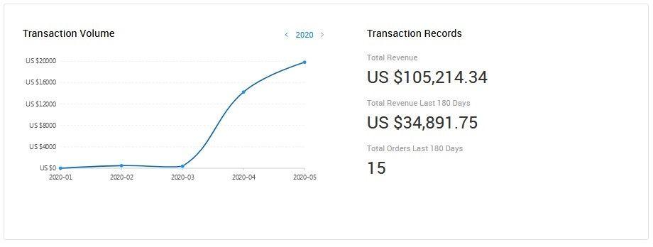 Transacciones Supplier Report