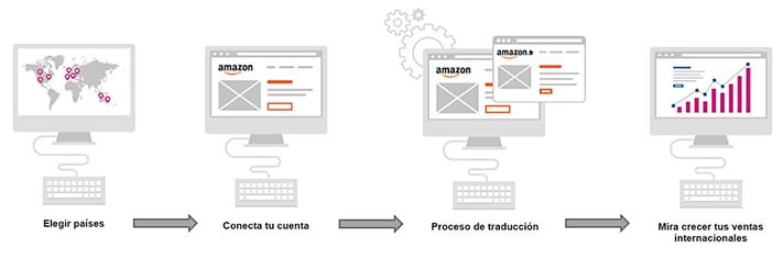 webinterpreter con amazon