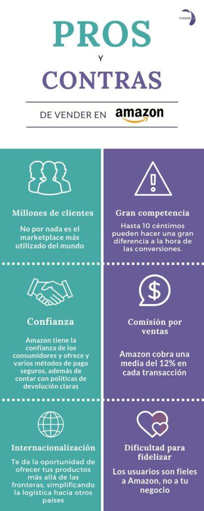 Como vender en Amazon 2020
