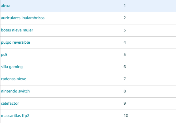 productos más buscados en Amazon