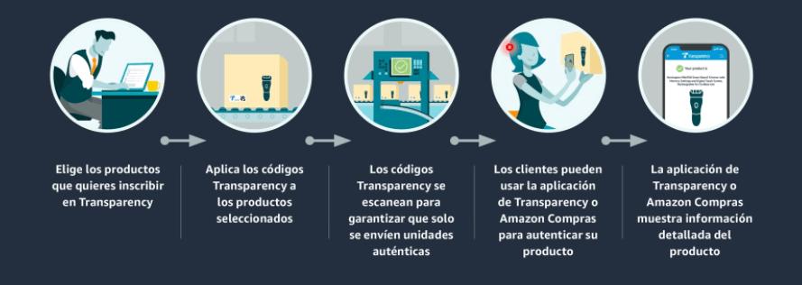 amazon transparency